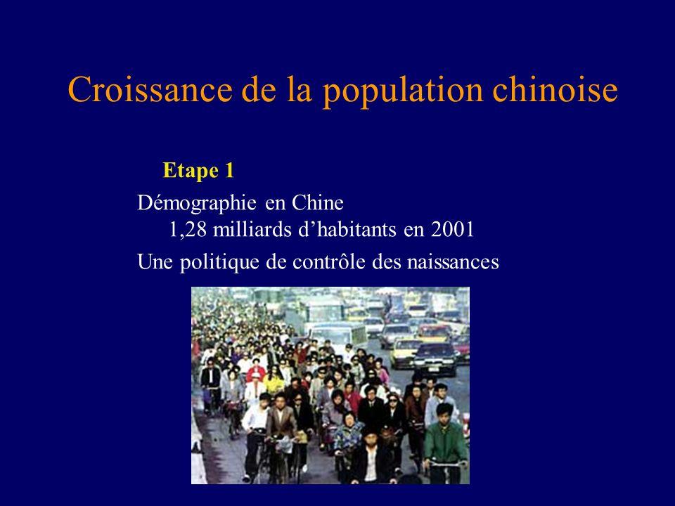 Croissance de la population chinoise Etape 1 Démographie en Chine 1,28 milliards dhabitants en 2001 Une politique de contrôle des naissances