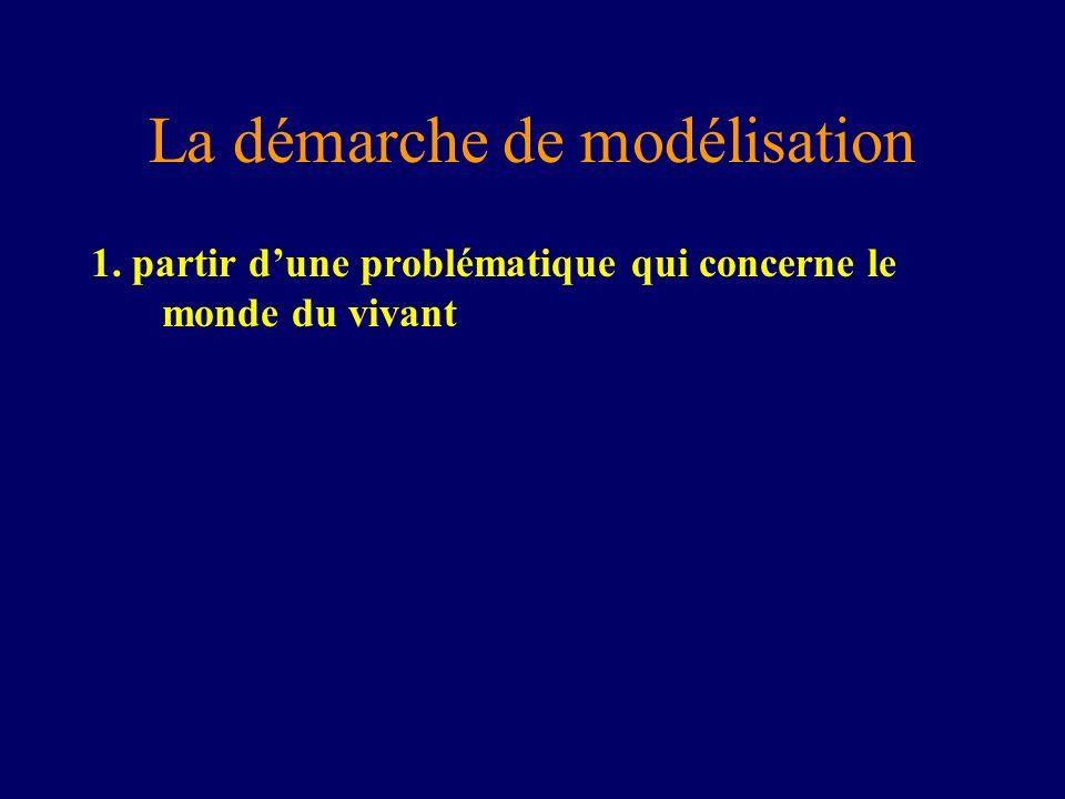 La démarche de modélisation 1. partir dune problématique qui concerne le monde du vivant