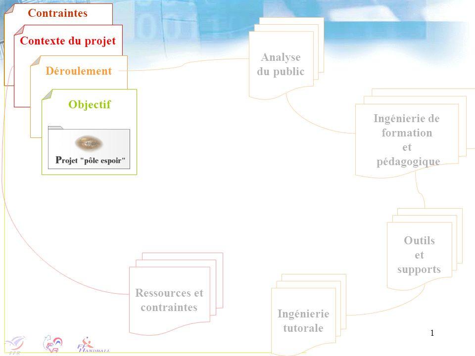 1 Analyse du public Ressources et contraintes Ingénierie de formation et pédagogique Outils et supports Ingénierie tutorale Contexte du projet Déroule