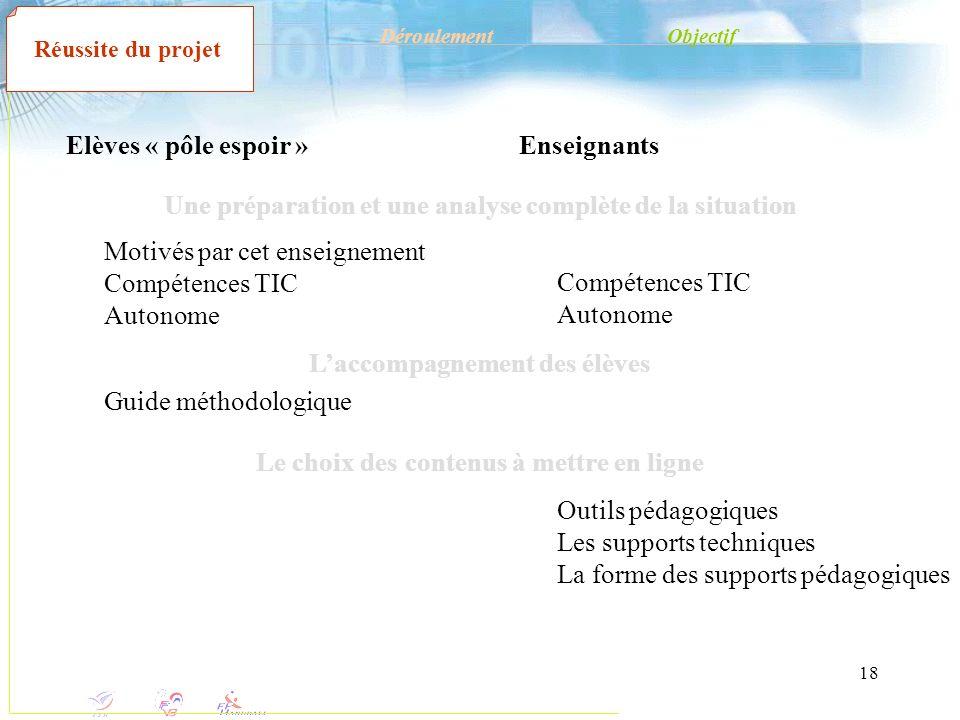 18 Elèves « pôle espoir » Motivés par cet enseignement Compétences TIC Autonome DéroulementObjectif Réussite du projet Enseignants Compétences TIC Aut