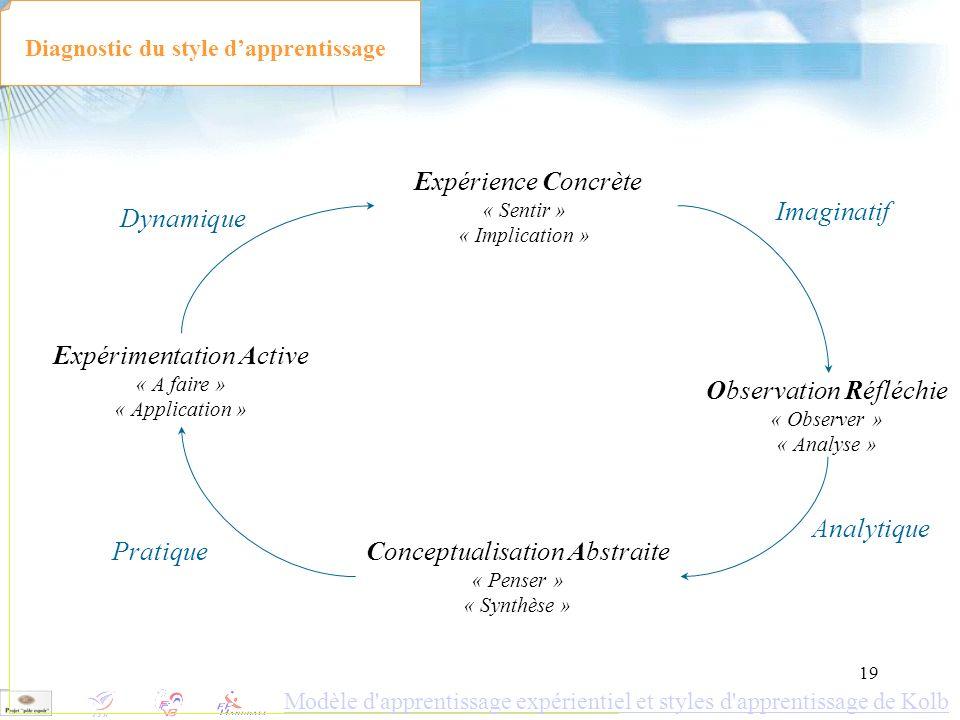 19 Diagnostic du style dapprentissage Expérimentation Active « A faire » « Application » Observation Réfléchie « Observer » « Analyse » Expérience Con