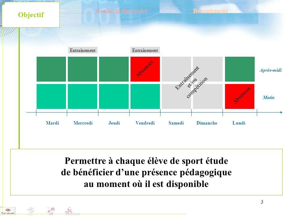 3 Contexte du projetDéroulement Objectif Permettre à chaque élève de sport étude de bénéficier dune présence pédagogique au moment où il est disponibl