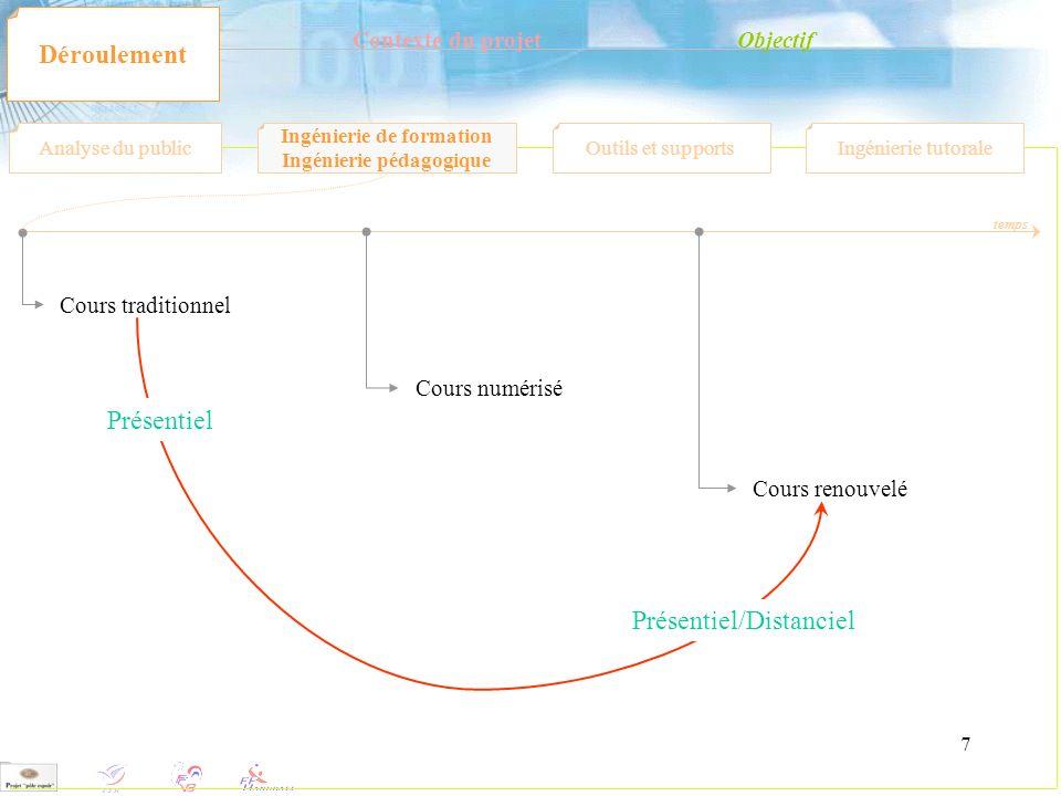 7 Contexte du projetObjectif Déroulement Analyse du public Ingénierie de formation Ingénierie pédagogique Outils et supportsIngénierie tutorale Cours