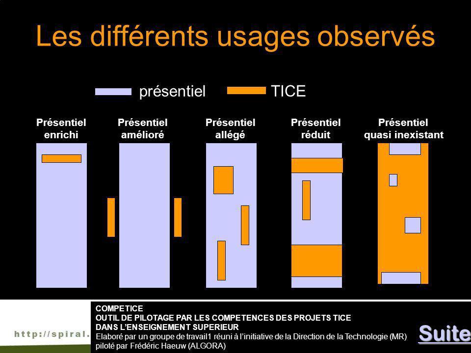 Les différents usages observés Présentiel quasi inexistant Présentiel enrichi Présentiel allégé Présentiel réduit Présentiel amélioré présentielTICE C