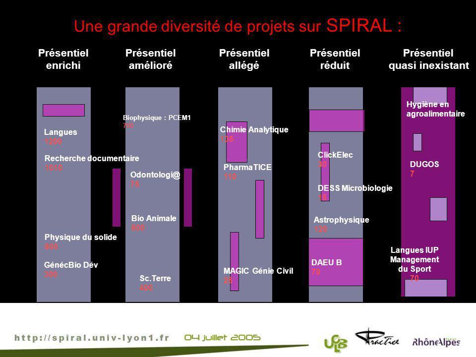 Une grande diversité de projets sur SPIRAL : Présentiel quasi inexistant Présentiel enrichi Présentiel allégé Présentiel réduit Présentiel amélioré Cl