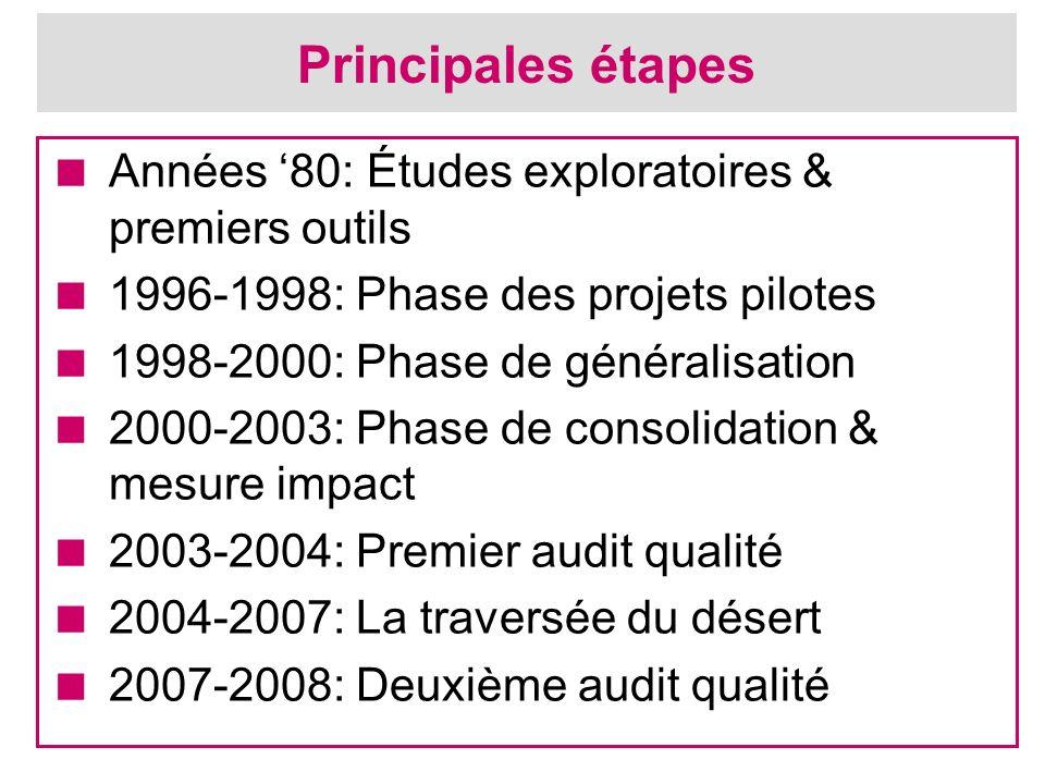 Principales étapes Années 80: Études exploratoires & premiers outils 1996-1998: Phase des projets pilotes 1998-2000: Phase de généralisation 2000-2003