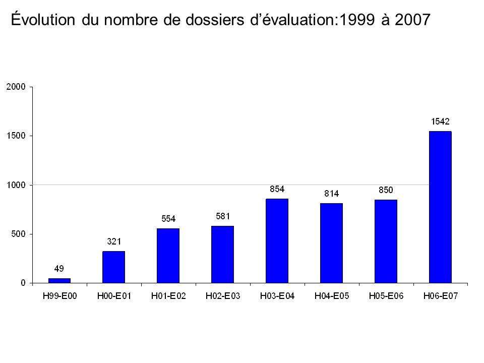 Évolution du nombre de dossiers dévaluation:1999 à 2007