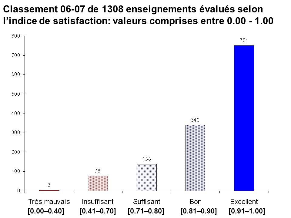 Classement 06-07 de 1308 enseignements évalués selon lindice de satisfaction: valeurs comprises entre 0.00 - 1.00 [0.00–0.40] [0.41–0.70] [0.71–0.80]