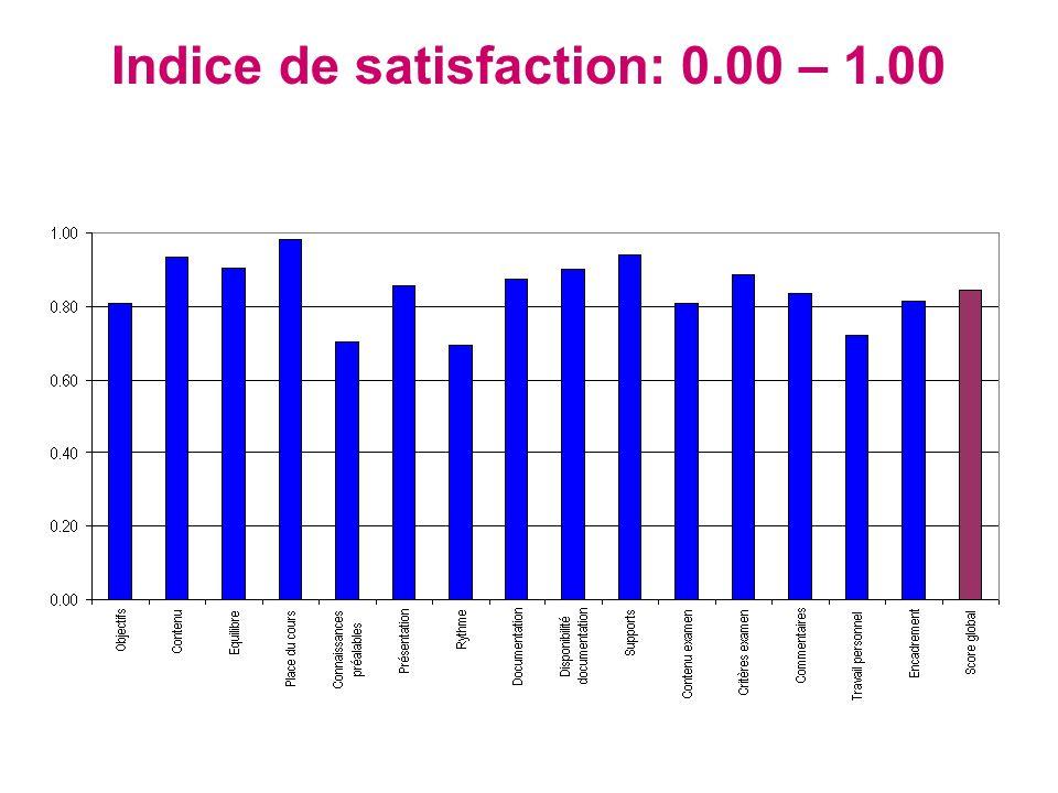 Indice de satisfaction: 0.00 – 1.00