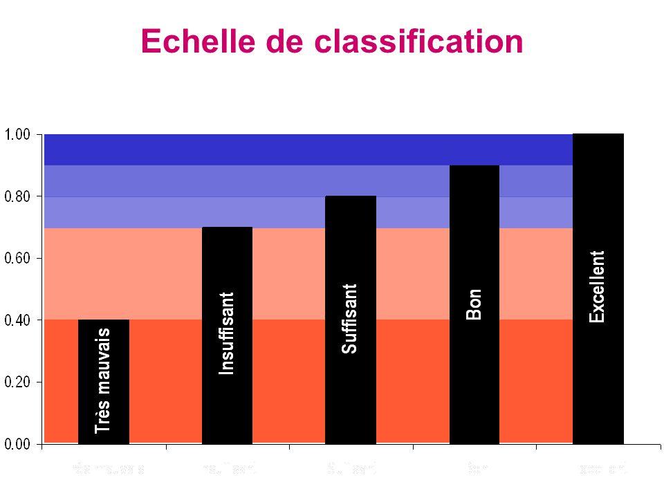 Echelle de classification