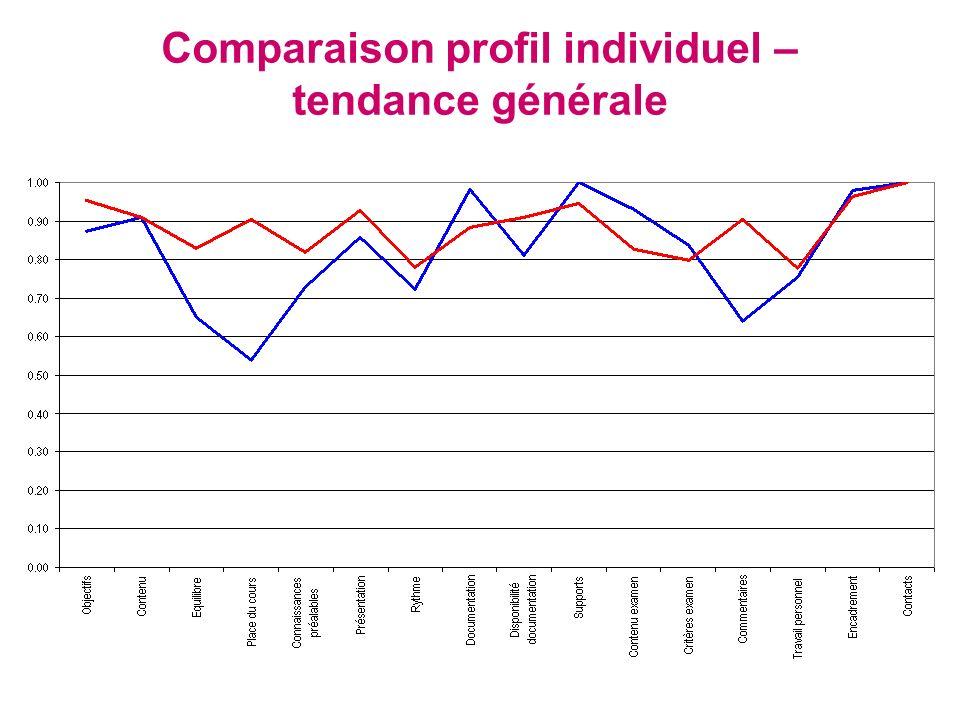 Comparaison profil individuel – tendance générale