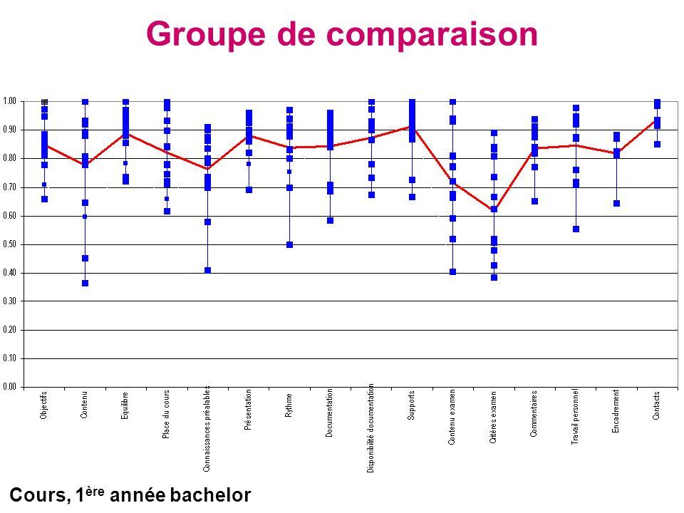 Groupe de comparaison Cours, 1 ère année bachelor