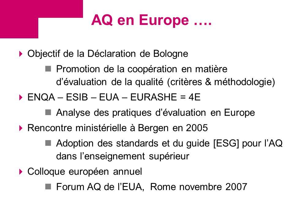AQ en Europe …. Objectif de la Déclaration de Bologne Promotion de la coopération en matière dévaluation de la qualité (critères & méthodologie) ENQA