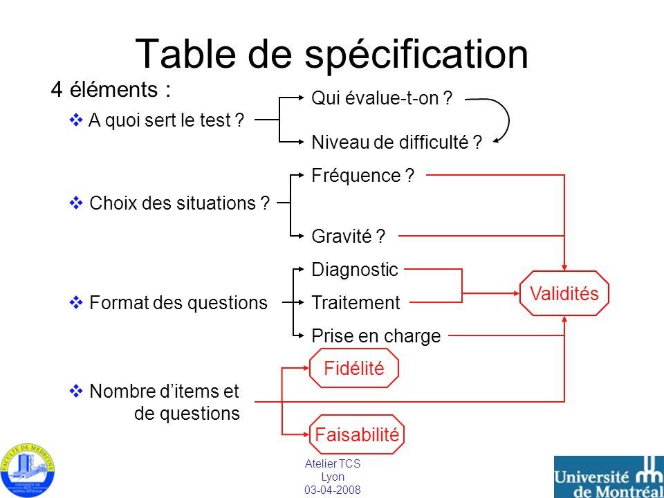 Atelier TCS Lyon 03-04-2008 Table de spécification 4 éléments : A quoi sert le test ? Choix des situations ? Format des questions Nombre ditems et de