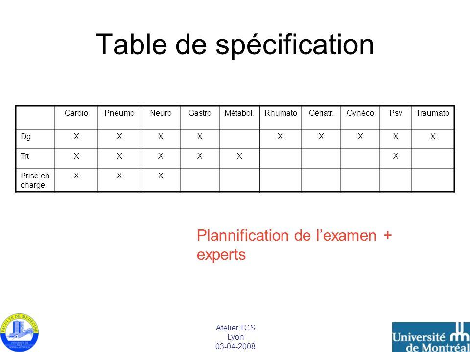 Atelier TCS Lyon 03-04-2008 Table de spécification CardioPneumoNeuroGastroMétabol.RhumatoGériatr.GynécoPsyTraumato DgXXXXXXXXX TrtXXXXXX Prise en char