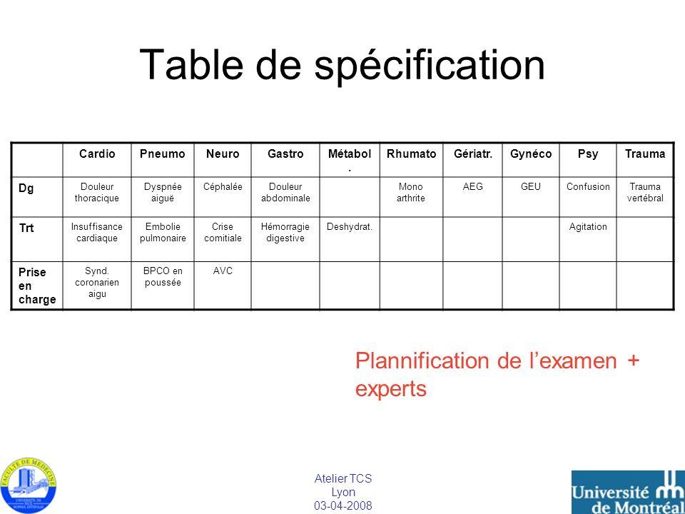 Atelier TCS Lyon 03-04-2008 Table de spécification CardioPneumoNeuroGastroMétabol. RhumatoGériatr.GynécoPsyTrauma Dg Douleur thoracique Dyspnée aiguë