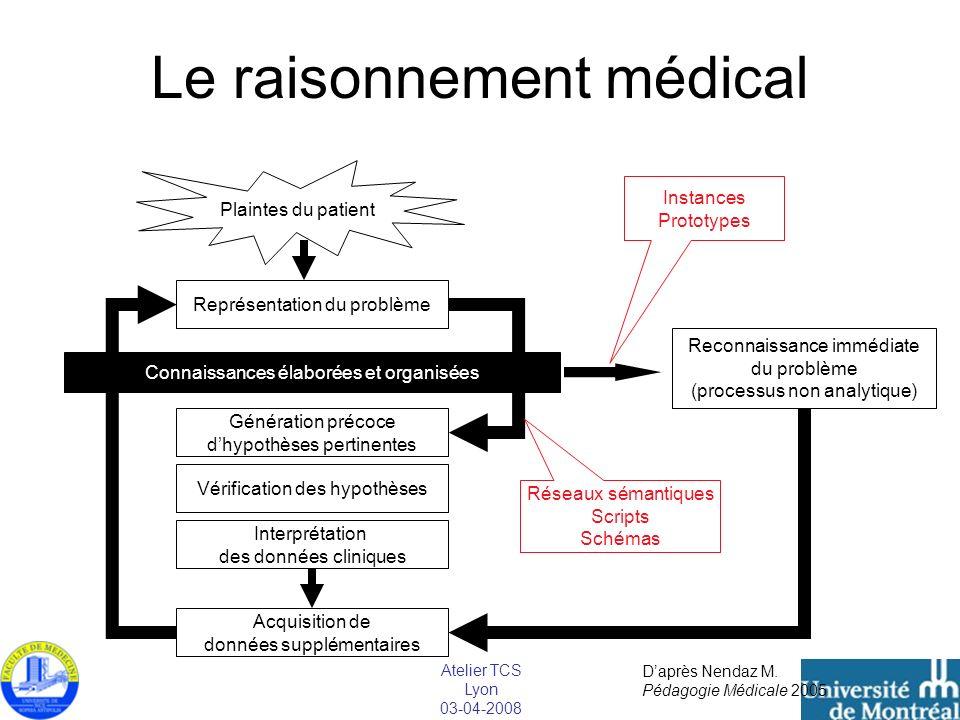 Atelier TCS Lyon 03-04-2008 Le raisonnement médical Plaintes du patient Représentation du problème Génération précoce dhypothèses pertinentes Vérifica