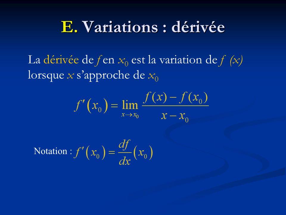 E. Variations : dérivée La dérivée de f en x 0 est la variation de f (x) lorsque x sapproche de x 0 Notation :