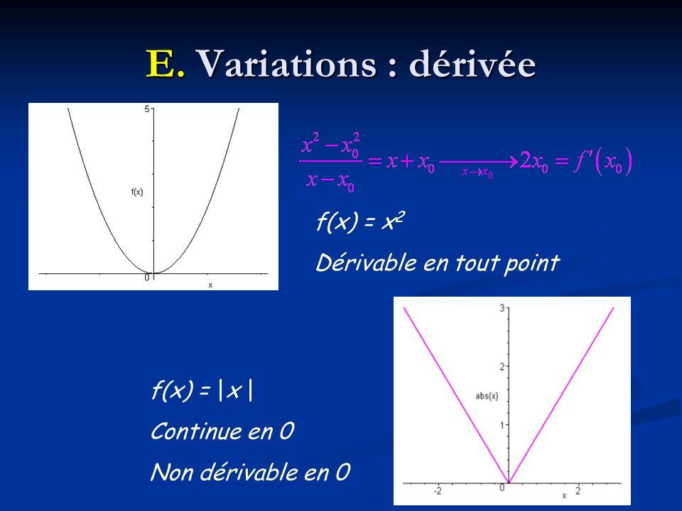 f(x) = |x | Continue en 0 Non dérivable en 0 f(x) = x 2 Dérivable en tout point E. Variations : dérivée