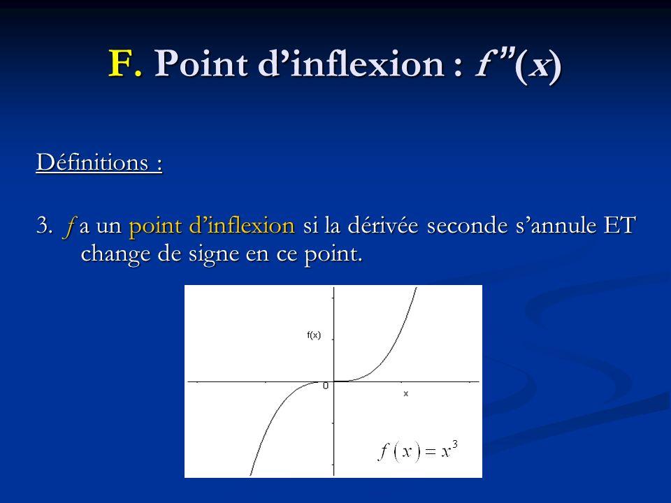 F. Point dinflexion : f (x) Définitions : 3. f a un point dinflexion si la dérivée seconde sannule ET change de signe en ce point.