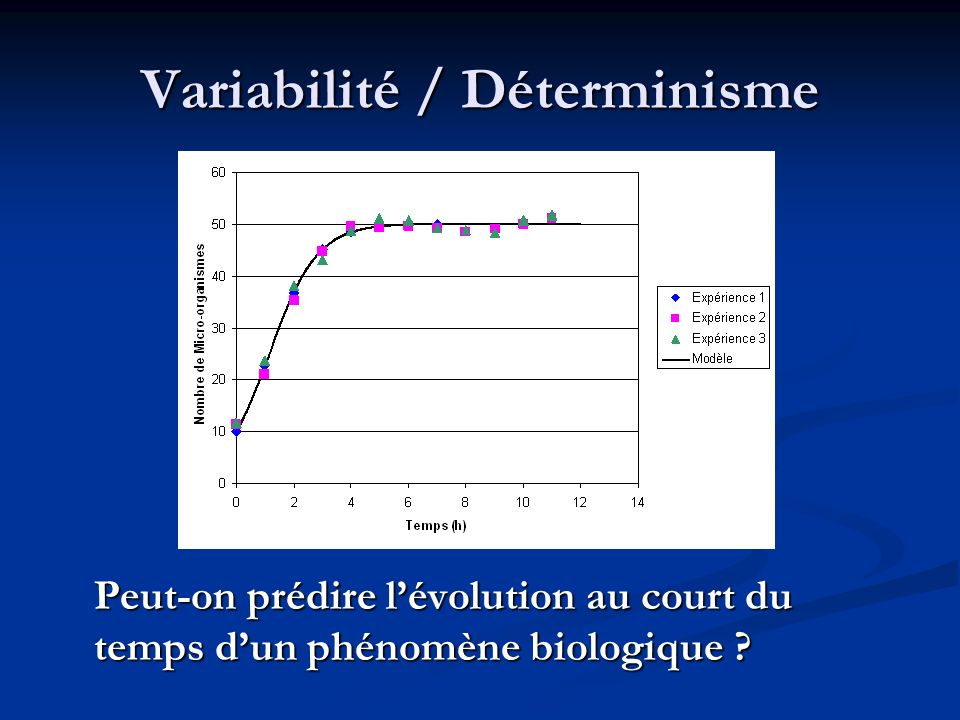 Variabilité / Déterminisme Peut-on prédire lévolution au court du temps dun phénomène biologique ?