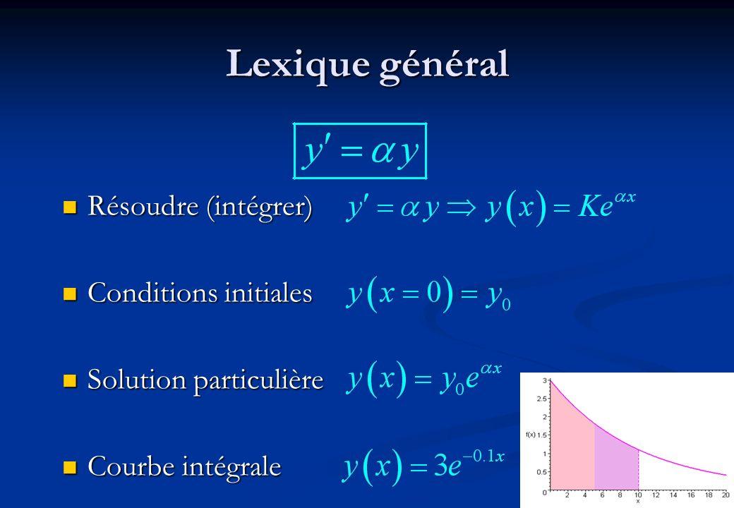 24 Lexique général Résoudre (intégrer) Résoudre (intégrer) Conditions initiales Conditions initiales Solution particulière Solution particulière Courb