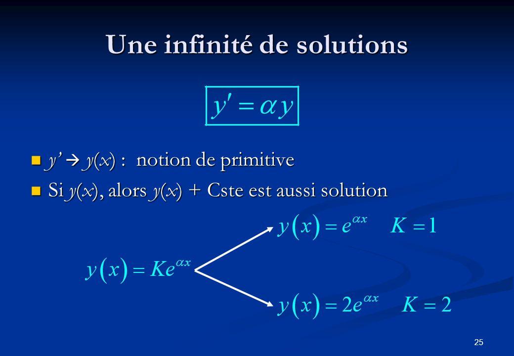 25 Une infinité de solutions y y(x) : notion de primitive y y(x) : notion de primitive Si y(x), alors y(x) + Cste est aussi solution Si y(x), alors y(