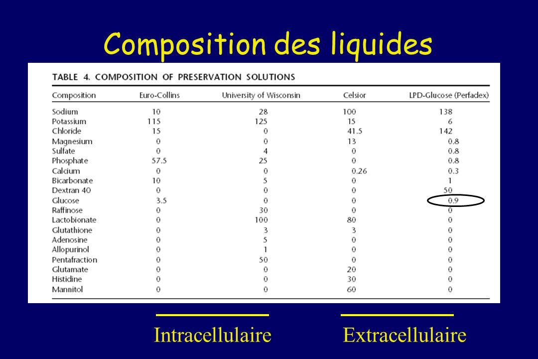 Composition des liquides IntracellulaireExtracellulaire