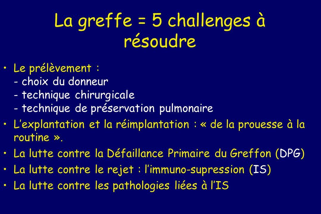 La greffe = 5 challenges à résoudre Le prélèvement : - choix du donneur - technique chirurgicale - technique de préservation pulmonaire Lexplantation