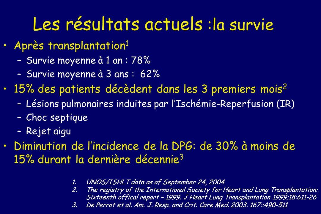 Les résultats actuels :la survie Après transplantation 1 –Survie moyenne à 1 an : 78% –Survie moyenne à 3 ans : 62% 15% des patients décèdent dans les