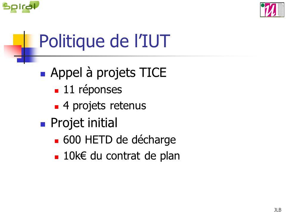 Politique de lIUT Appel à projets TICE 11 réponses 4 projets retenus Projet initial 600 HETD de décharge 10k du contrat de plan JLB
