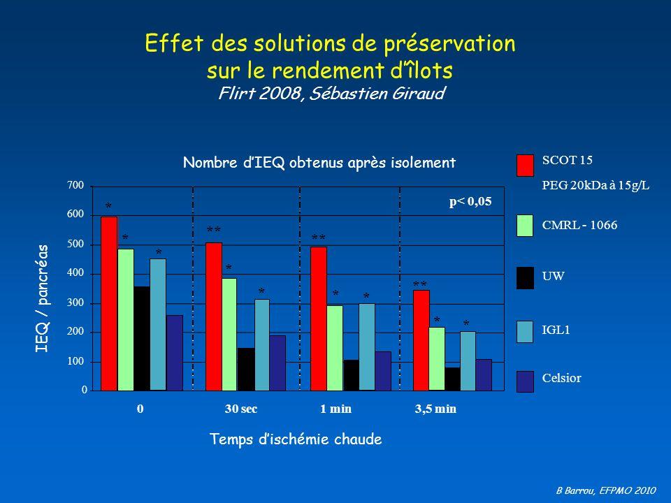 B Barrou, EFPMO 2010 Effet des solutions de préservation sur le rendement dîlots Flirt 2008, Sébastien Giraud * * * * * * ** Temps dischémie chaude 0