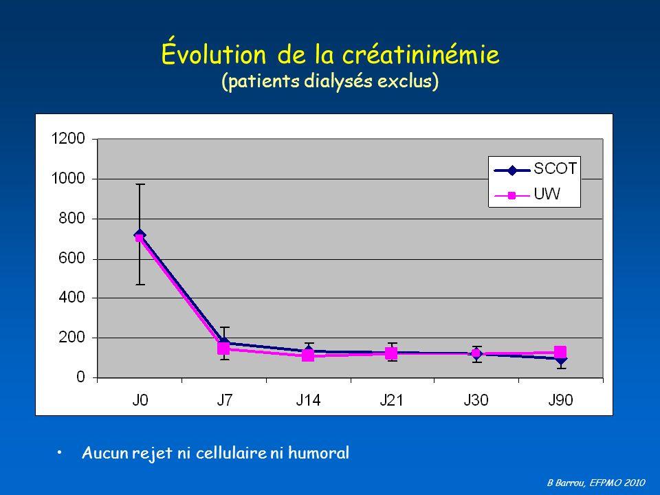 B Barrou, EFPMO 2010 Évolution de la créatininémie (patients dialysés exclus) Aucun rejet ni cellulaire ni humoral