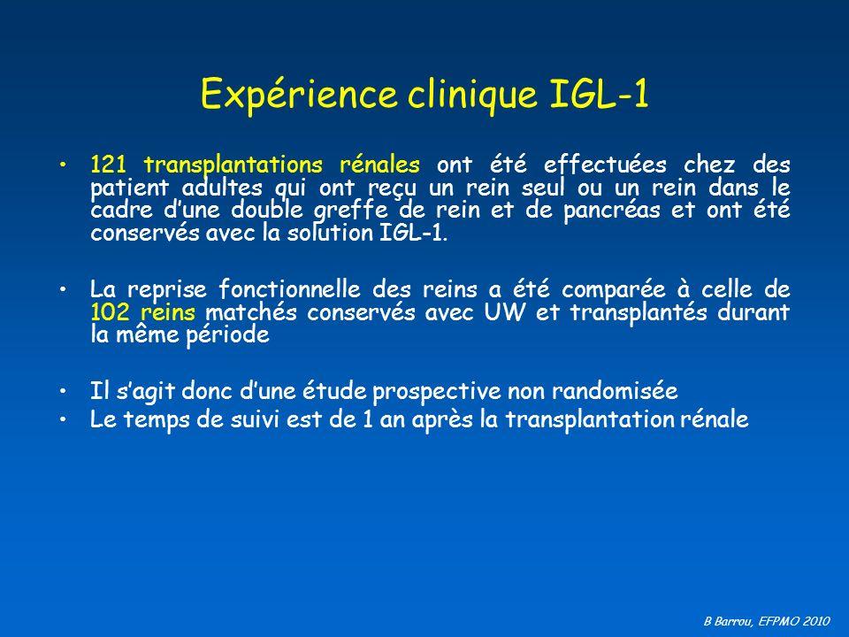 B Barrou, EFPMO 2010 Expérience clinique IGL-1 121 transplantations rénales ont été effectuées chez des patient adultes qui ont reçu un rein seul ou u
