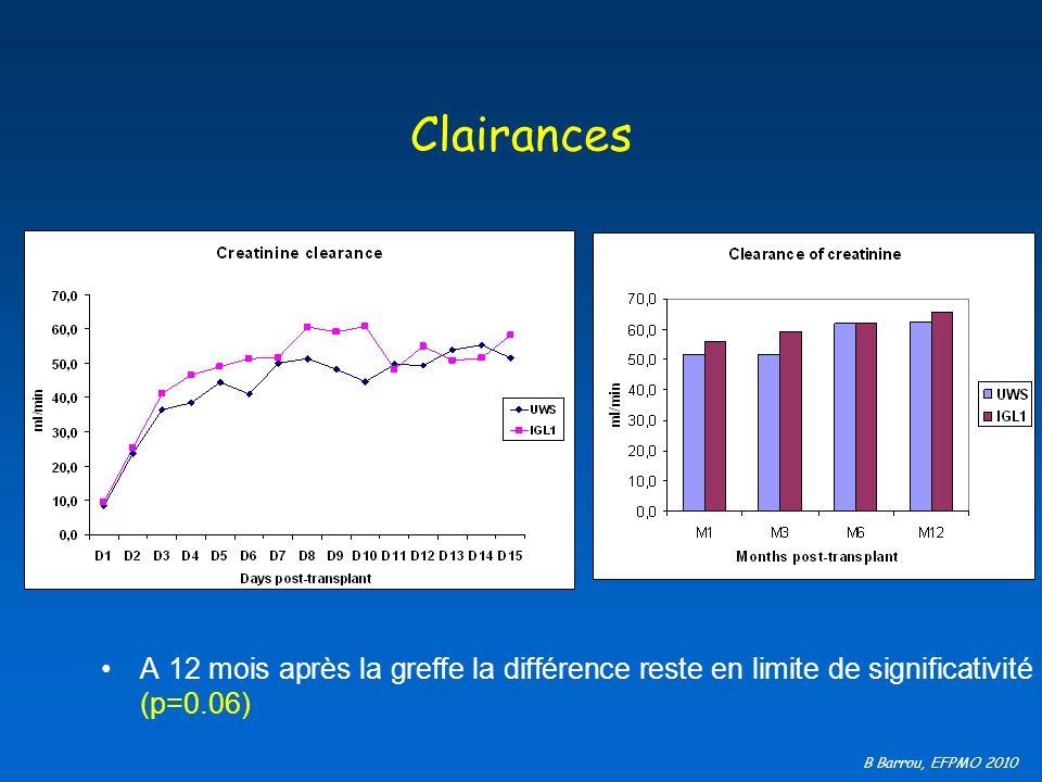 B Barrou, EFPMO 2010 Clairances A 12 mois après la greffe la différence reste en limite de significativité (p=0.06)