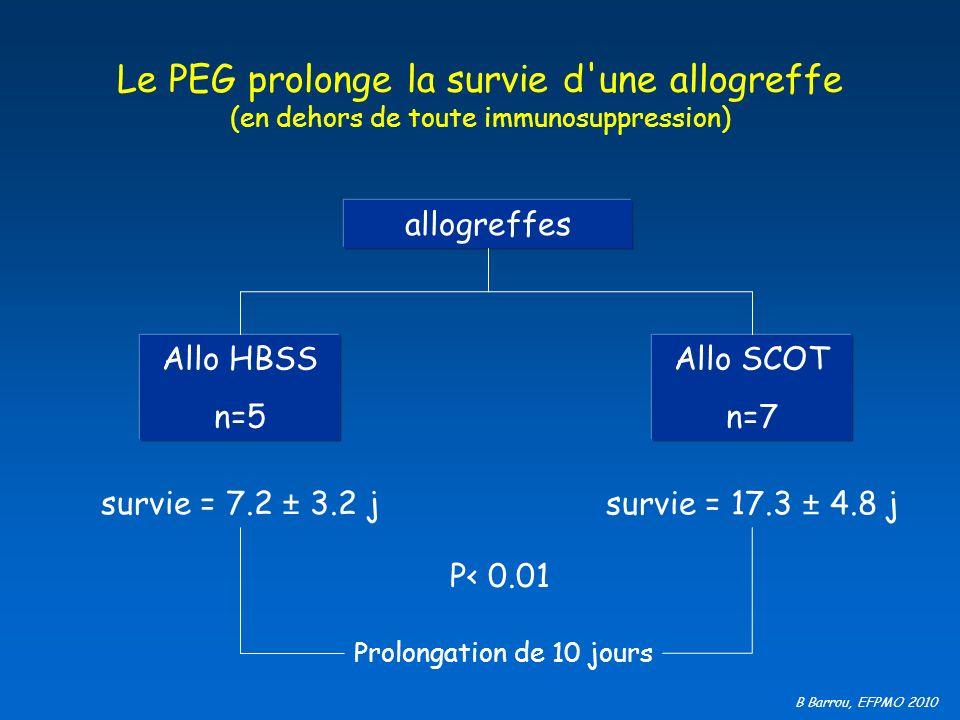 B Barrou, EFPMO 2010 Le PEG prolonge la survie d'une allogreffe (en dehors de toute immunosuppression) allogreffes Allo HBSS n=5 survie = 7.2 ± 3.2 j
