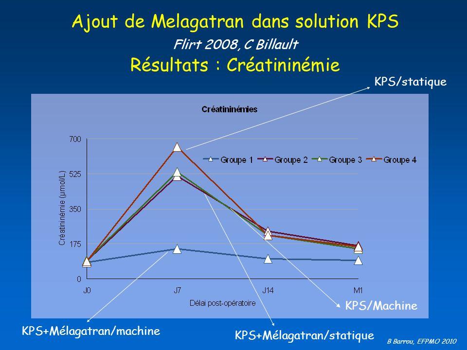 B Barrou, EFPMO 2010 Ajout de Melagatran dans solution KPS Flirt 2008, C Billault Résultats : Créatininémie KPS+Mélagatran/statique KPS/statique KPS+M
