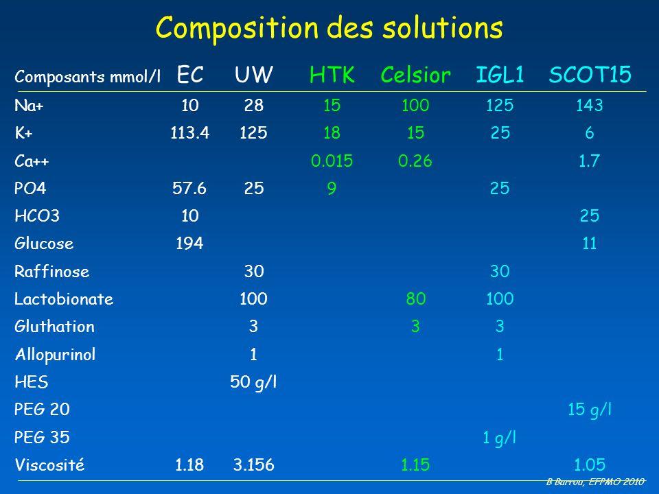 B Barrou, EFPMO 2010 Composition des solutions Composants mmol/l ECUWHTKCelsiorIGL1SCOT15 Na+102815100125143 K+113.41251815256 Ca++0.0150.261.7 PO457.