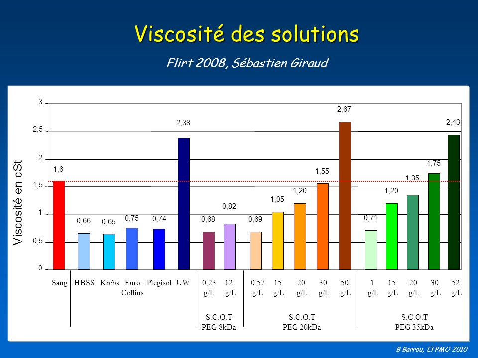 B Barrou, EFPMO 2010 Viscosité des solutions Flirt 2008, Sébastien Giraud 1,6 0,66 0,65 0,75 0,74 2,38 0,82 0,680,69 1,05 1,20 1,55 2,67 0,71 1,20 1,3