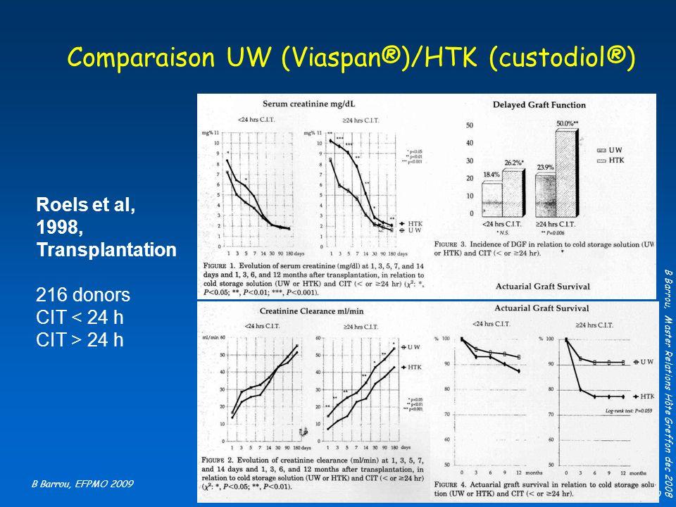 B Barrou, EFPMO 2010 Roels et al, 1998, Transplantation 216 donors CIT < 24 h CIT > 24 h Comparaison UW (Viaspan®)/HTK (custodiol®) B Barrou, Master R