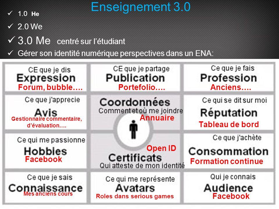 Enseignement 3.0 1.0 He 2.0 We 3.0 Me centré sur létudiant Gérer son identité numérique perspectives dans un ENA: Annuaire Open ID Roles dans serious
