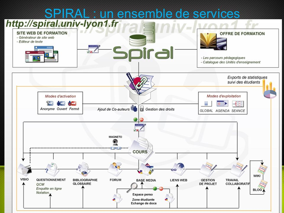 SPIRAL : un ensemble de services