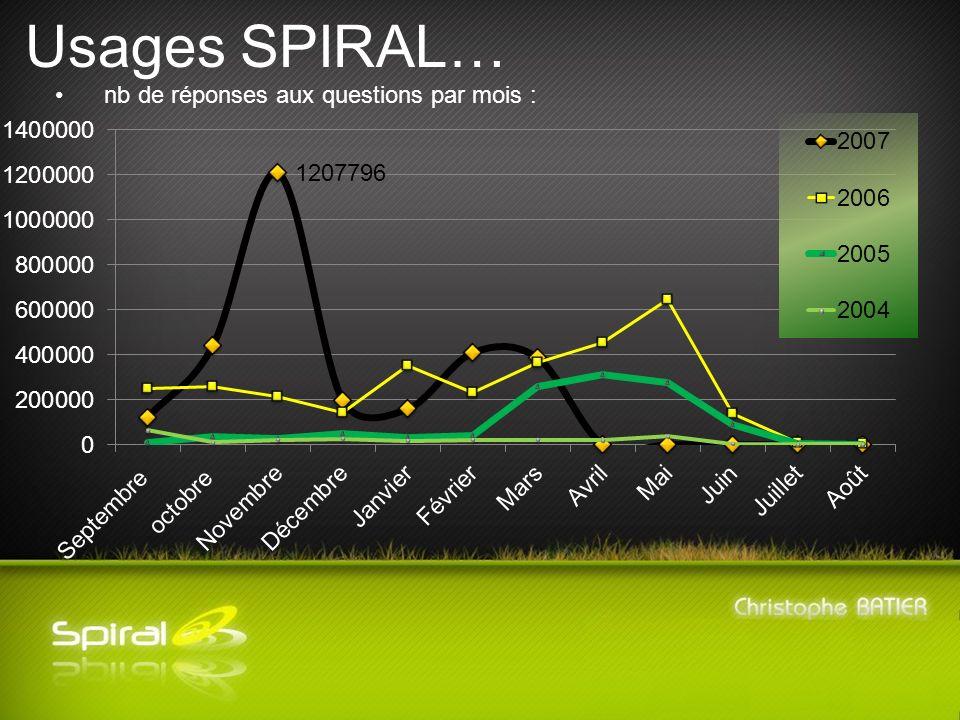Usages SPIRAL… nb de réponses aux questions par mois :