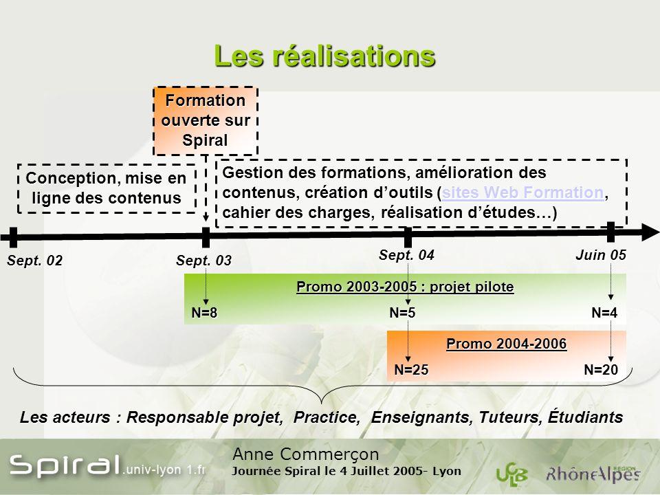 Anne Commerçon Journée Spiral le 4 Juillet 2005- Lyon Les réalisations Sept.