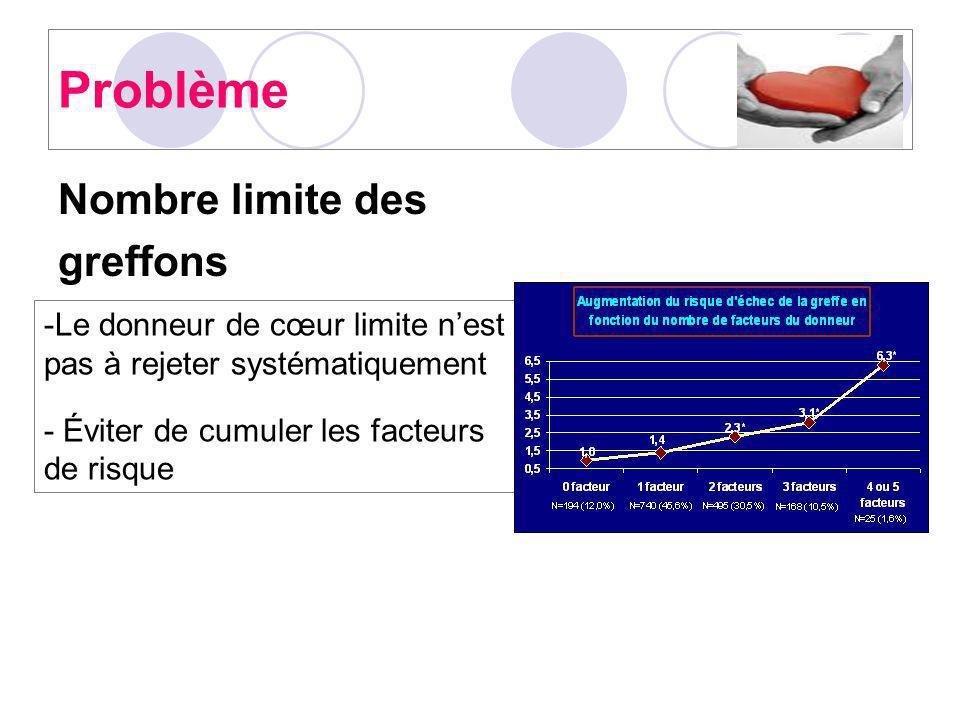 Problème Nombre limite des greffons -Le donneur de cœur limite nest pas à rejeter systématiquement - Éviter de cumuler les facteurs de risque