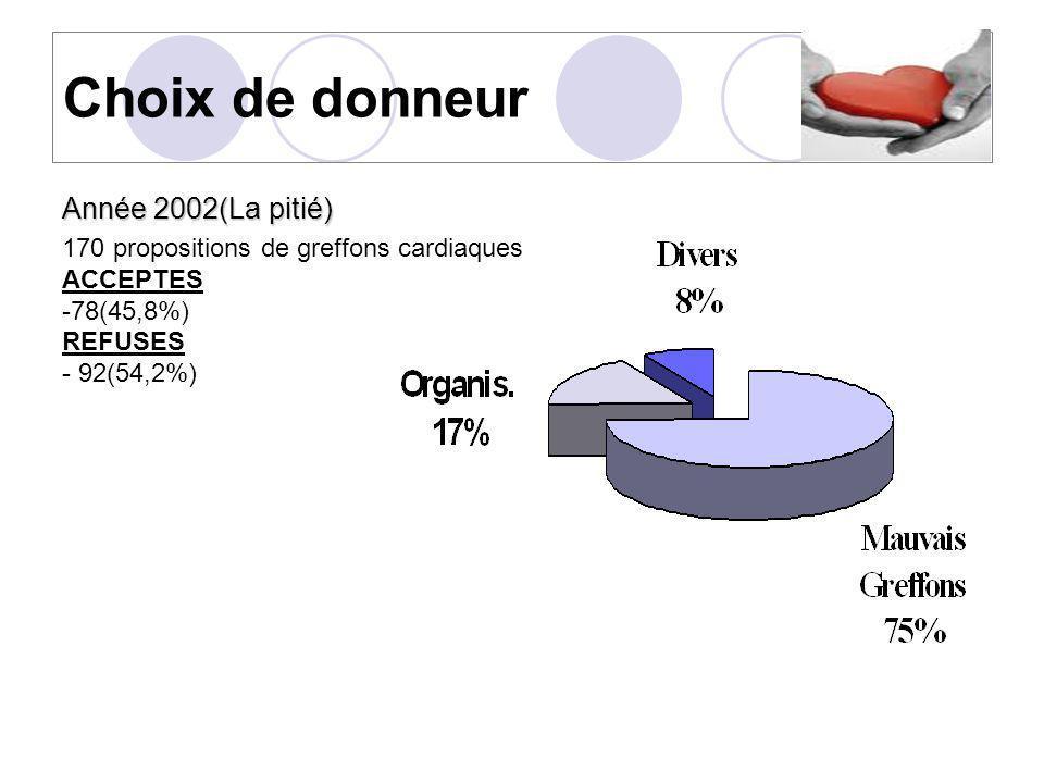 Choix de donneur Année 2002(La pitié) 170 propositions de greffons cardiaques ACCEPTES -78(45,8%) REFUSES - 92(54,2%)