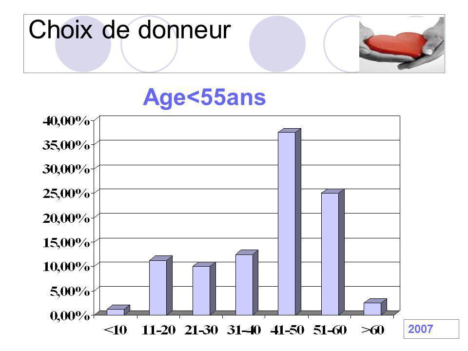 Age du donneur Zaroff JG et al.