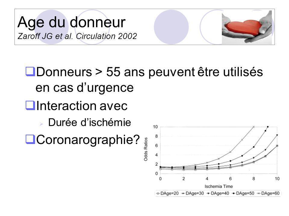 Age du donneur Zaroff JG et al. Circulation 2002 Donneurs > 55 ans peuvent être utilisés en cas durgence Interaction avec Durée dischémie Coronarograp