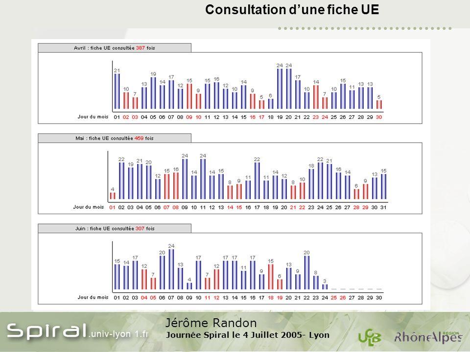 Jérôme Randon Journée Spiral le 4 Juillet 2005- Lyon Consultation dune fiche UE