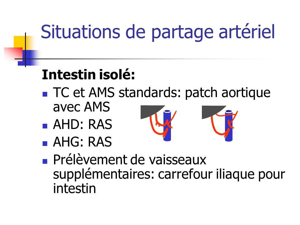 Situations de partage artériel Intestin isolé: TC et AMS standards: patch aortique avec AMS AHD: RAS AHG: RAS Prélèvement de vaisseaux supplémentaires
